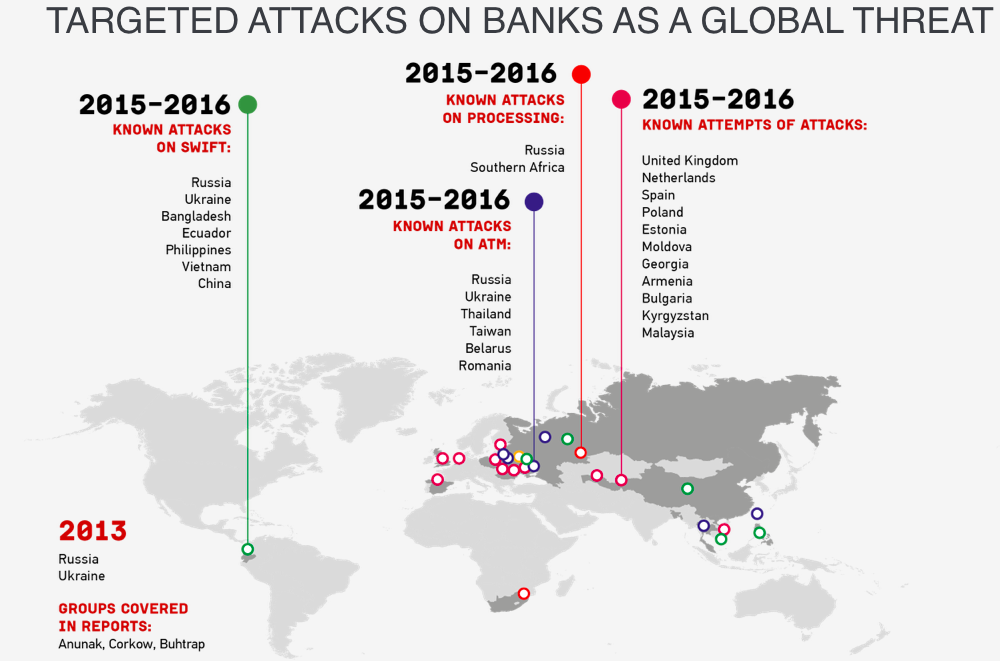 Targeted attacks on banks