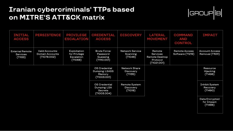 Figure 1 - Heat map of ransomware operators' TTPs based on MITRE's ATT&CK matrix
